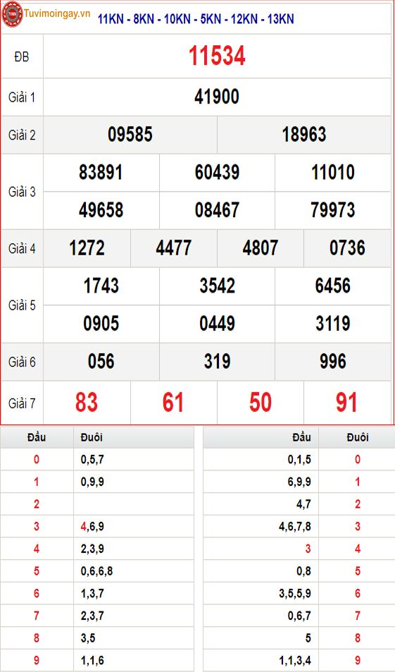 Kết Quả XSMB 23/9 thứ 5 - SXMB 23/9 - KQXSMB 23/9 - Kết quả xổ số miền Bắc ngày 23 tháng 9 năm 2021