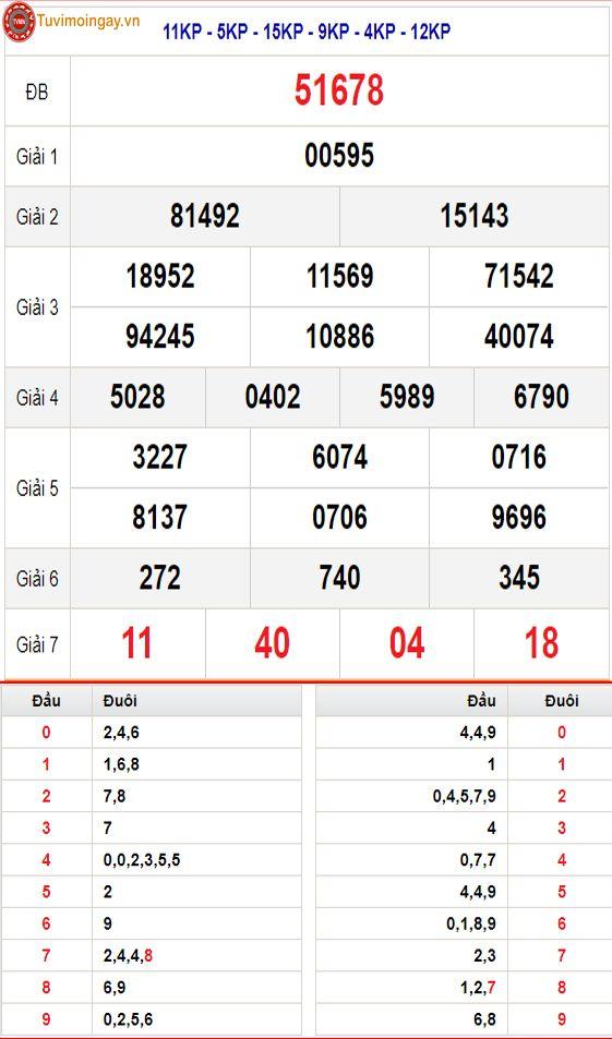 Kết Quả XSMB 24/9 thứ 6 - SXMB 24/9 - KQXSMB 24/9 - Kết quả xổ số miền Bắc ngày 24 tháng 9 năm 2021